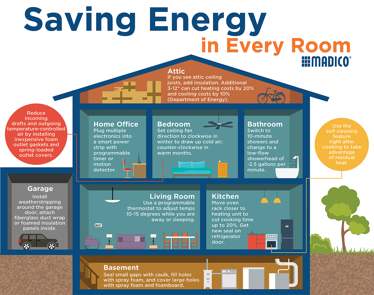 Saving Energy in Every Room-Infographic 002